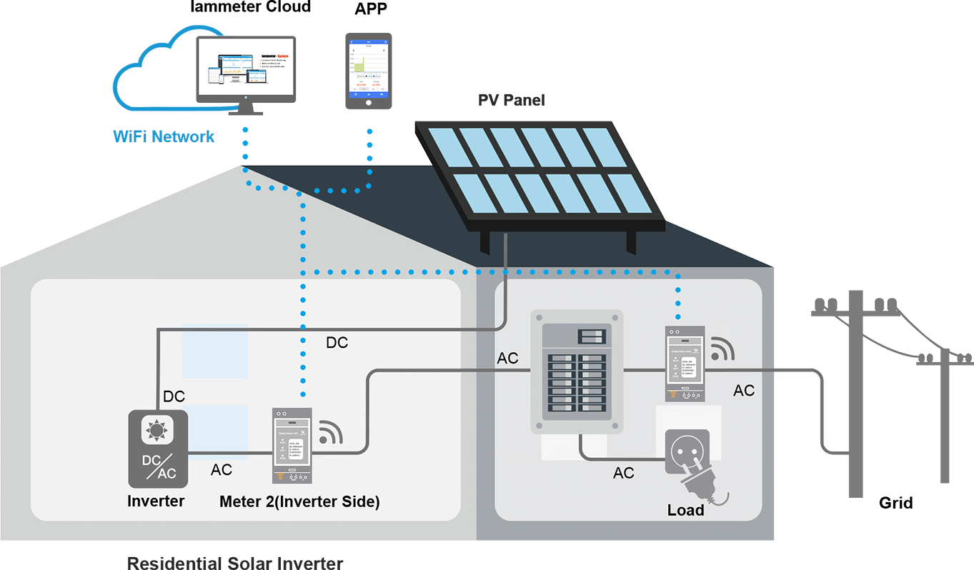 Monitor residential electricity system and solar PV system using WiFi energy meter